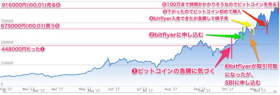 仮想通貨ビットコイン Bitcoin の購入 販売所 取引所 bitFlyer